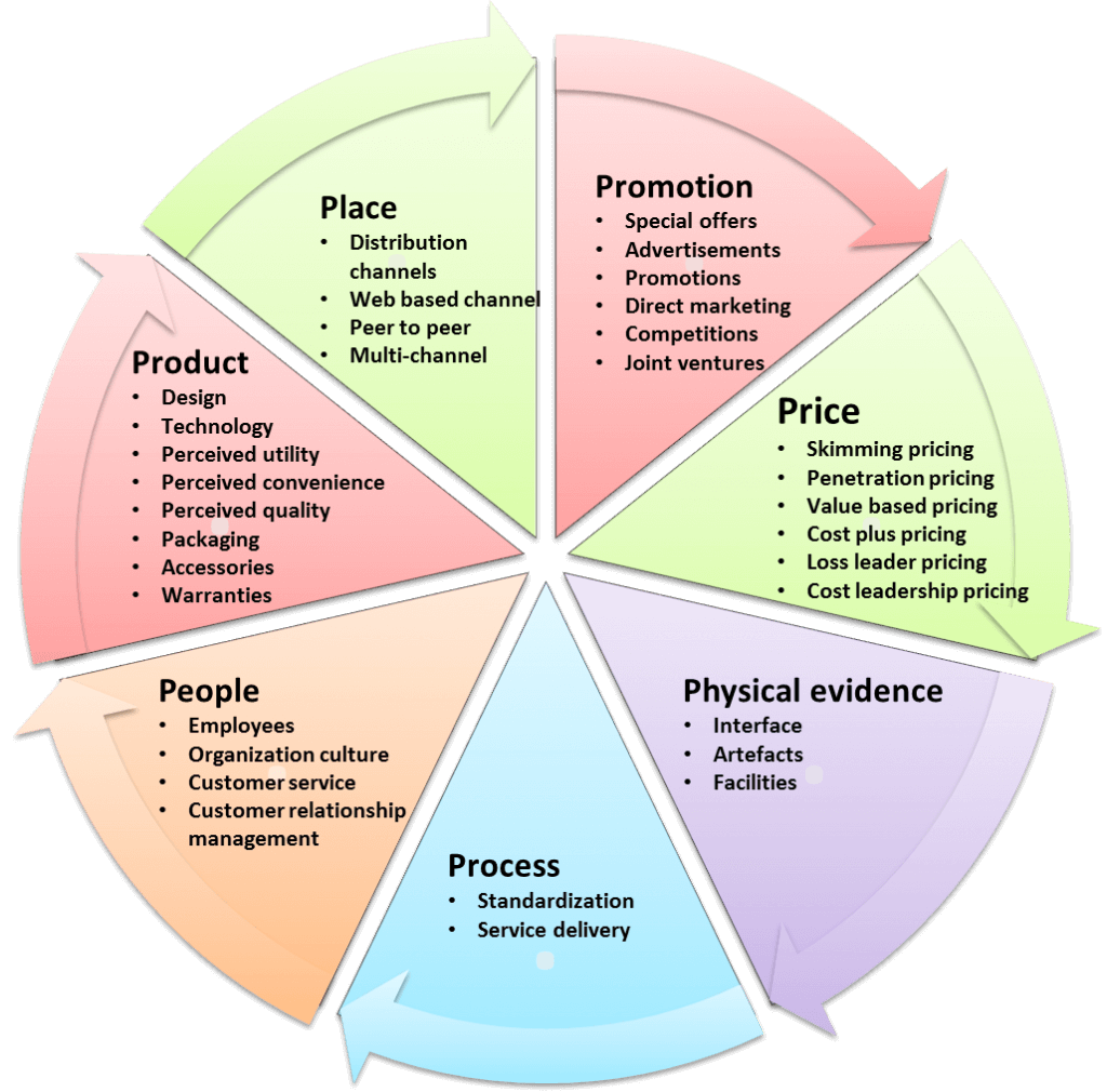 7ps of marketing The extended marketing mix (7p's) is the combination of seven elements of marketing that aim to work together to achieve the objectives of a marketing strategy these 7 elements are: product price place promotion people process and physical.
