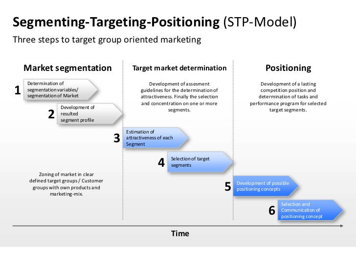 stp market segmentation You then have to develop segmentation targeting and positioning (stp) plan targeting the australian tourist market which species saver could use to know to which australian tourists to promote its conservation strategy.